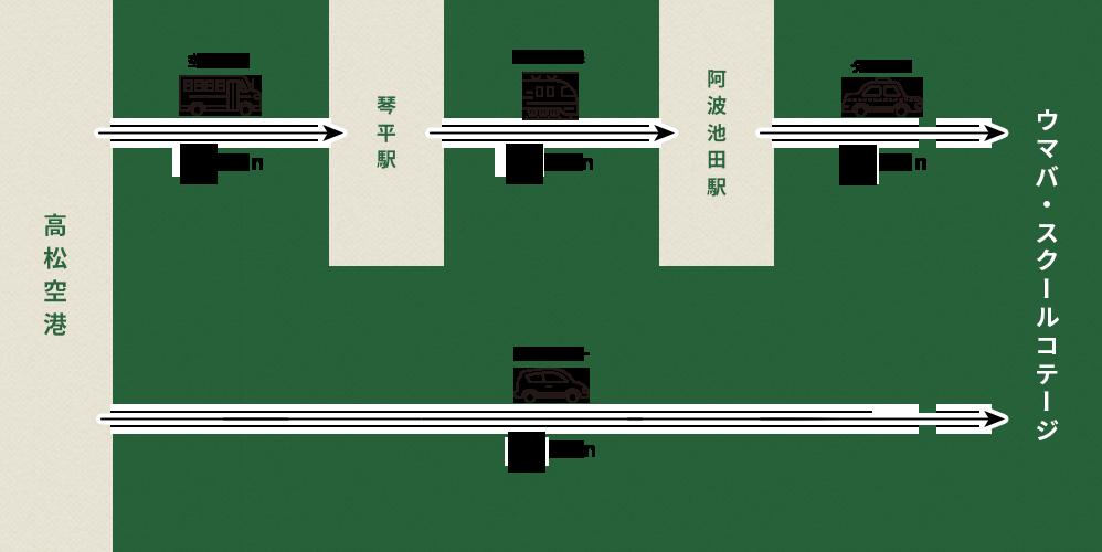 高松空港からの移動時間図